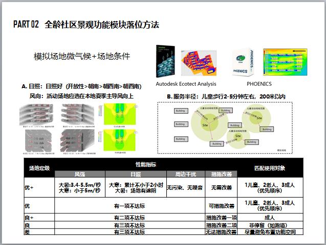 全龄社区景观产品设计标准化手册(图文并茂)-模拟场地微气候+场地条件