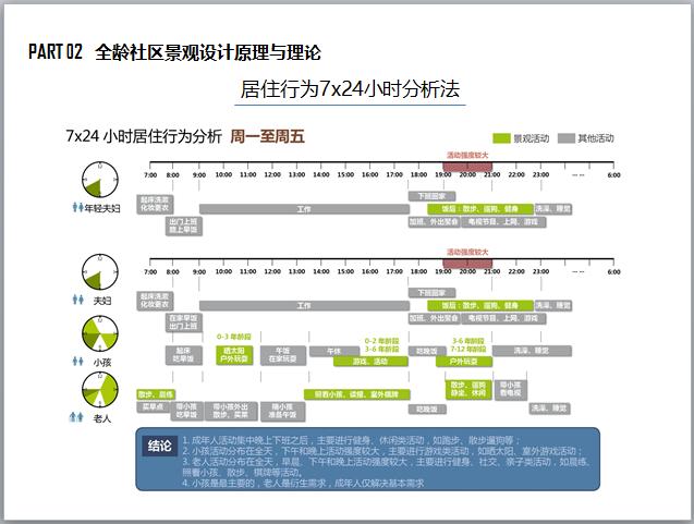 全龄社区景观产品设计标准化手册(图文并茂)-居住行为7x24小时分析法