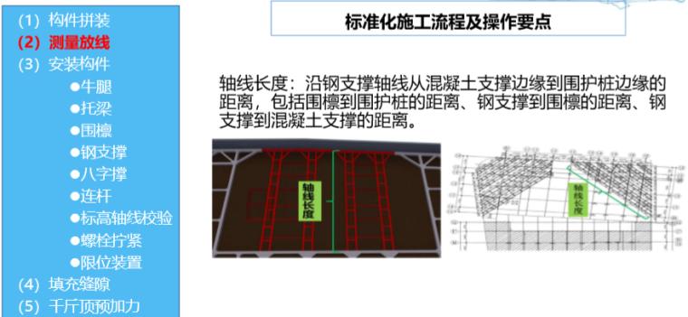 基坑补偿装配式H型钢支撑技术(2019年)-测量放线