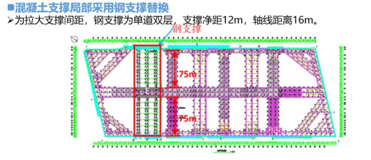 基坑补偿装配式H型钢支撑技术(2019年)-混凝土支撑局部采用钢支撑替换