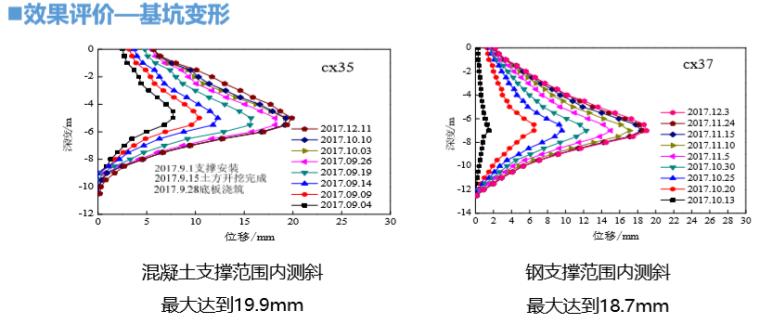 基坑补偿装配式H型钢支撑技术(2019年)-效果评价—基坑变形