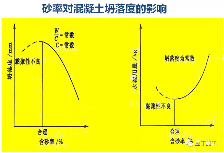 混凝土质量防治,及性能_26