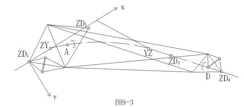 隧道工程测量的内容、作用及方法-曲线隧道