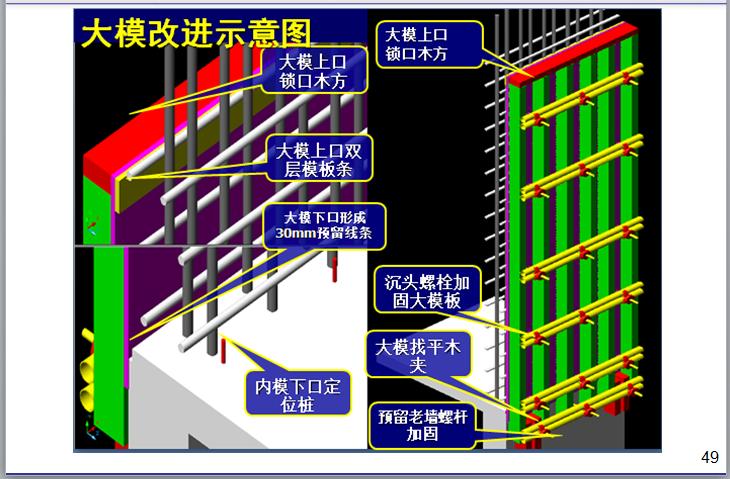 名企模板工程施工指引讲义(187页)-大模改进示意图