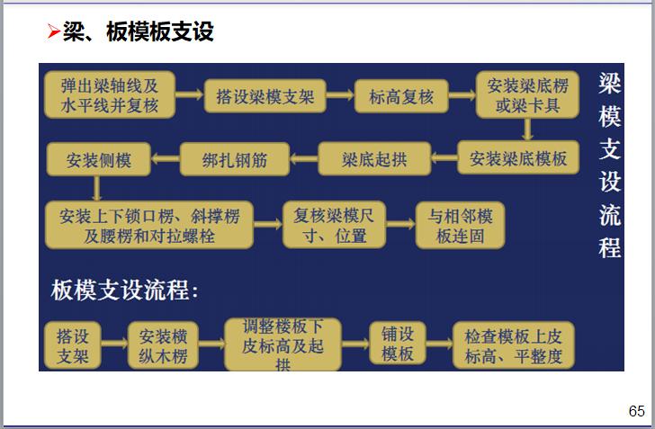 名企模板工程施工指引讲义(187页)-梁、板模板支设