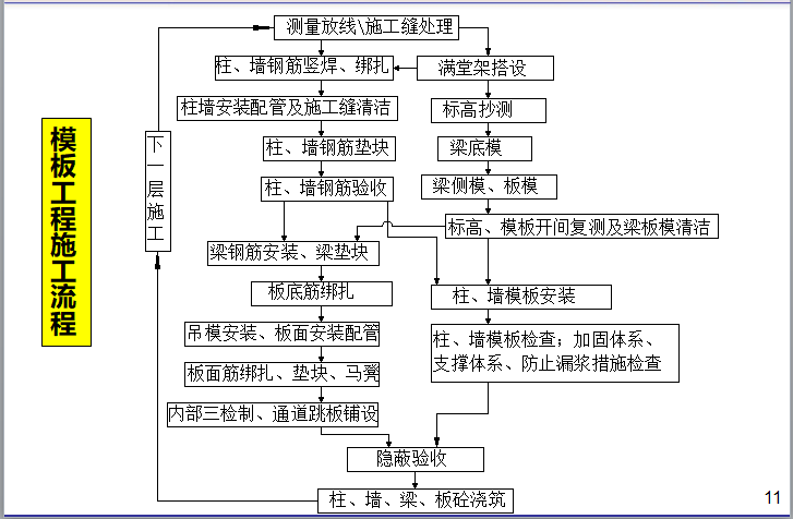 名企模板工程施工指引讲义(187页)-模板工程施工流程