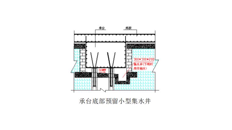 19层框剪结构宿舍楼地下室工程施工方案-04 承台底部预留小型集水井