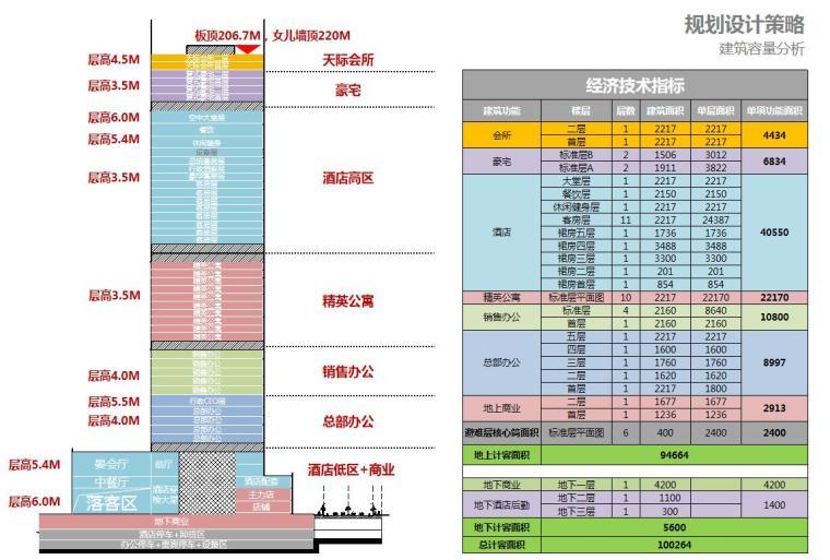 [广东]现代风国际中心商业办公建筑方案设计-建筑容量分析
