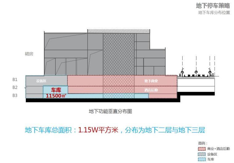 [广东]现代风国际中心商业办公建筑方案设计-地下车库分布位置