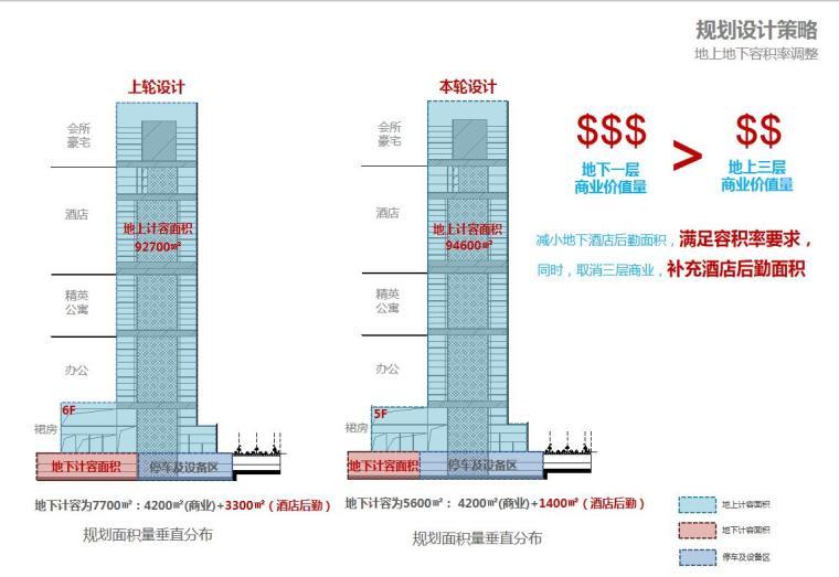 [广东]现代风国际中心商业办公建筑方案设计-规划设计策略