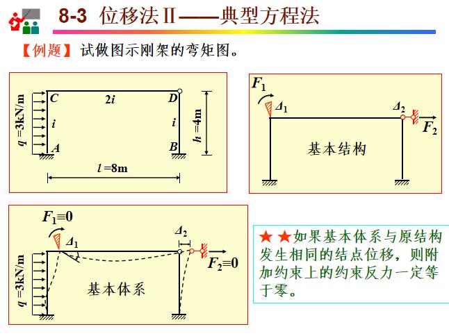 位移法知识讲解PPT(71页)-刚架的弯矩图计算