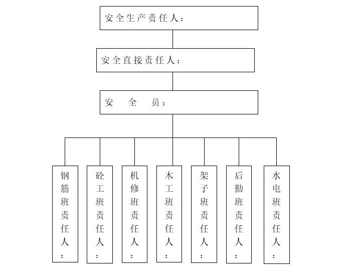 建筑工程施工项目安全生产管理制度-03 项目部施工安全管理网络图