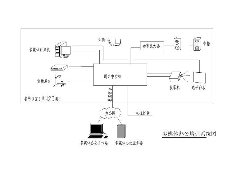 [四川]地铁培训基地电气施工图2016-7多媒体办公培训系统图