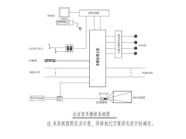 [四川]地铁培训基地电气施工图2016-8会议室多媒体系统图
