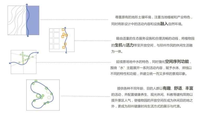 [江苏]邳州植物园项目初步方案构想-5-邳州植物园项目初步方案设计策略