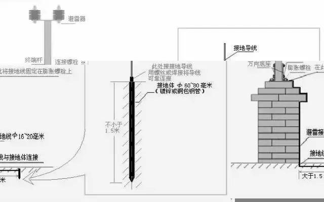 弱电工程电子围栏系统安装全过程讲解_13
