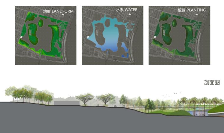 [江苏]邳州植物园项目初步方案构想-8-邳州植物园项目初步方案剖面图