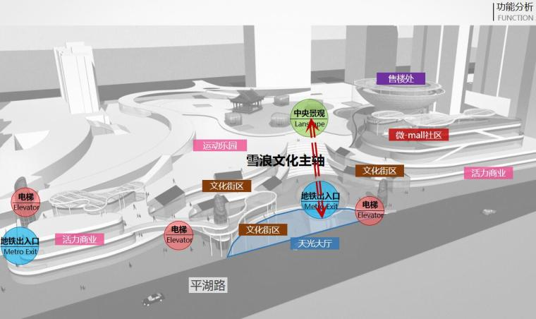 [江苏]一城一岛一带现代风住宅规划方案设计-功能分析