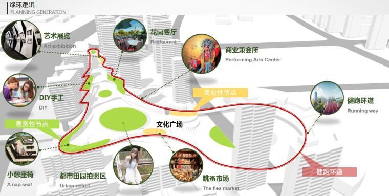 [江苏]一城一岛一带现代风住宅规划方案设计-绿环逻辑