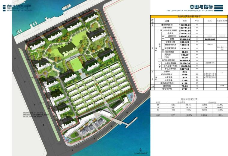 [江苏]现代风滨海度假+居住+养老建筑方案-总图与指标