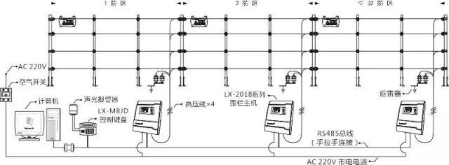 弱电工程电子围栏系统安装全过程讲解_3