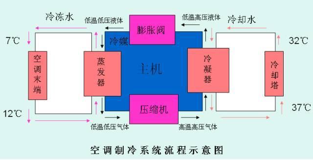 溴化锂吸收式中央空调资料下载-中央空调分类及常用部件功能介绍