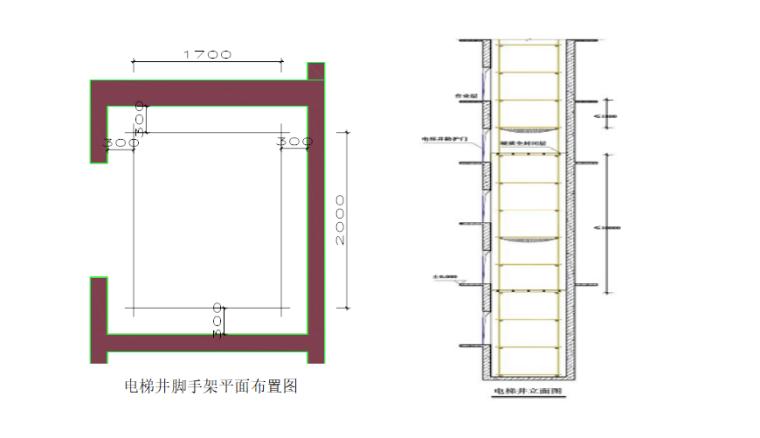19层框架结构宿舍地上洞口临边防护施工方案-03 电梯井安全防护