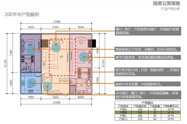 [广东]现代风国际中心商业办公建筑方案设计-产品户型分析
