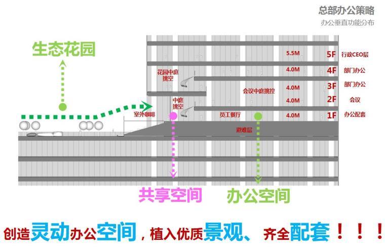 [广东]现代风国际中心商业办公建筑方案设计-办公垂直功能分布