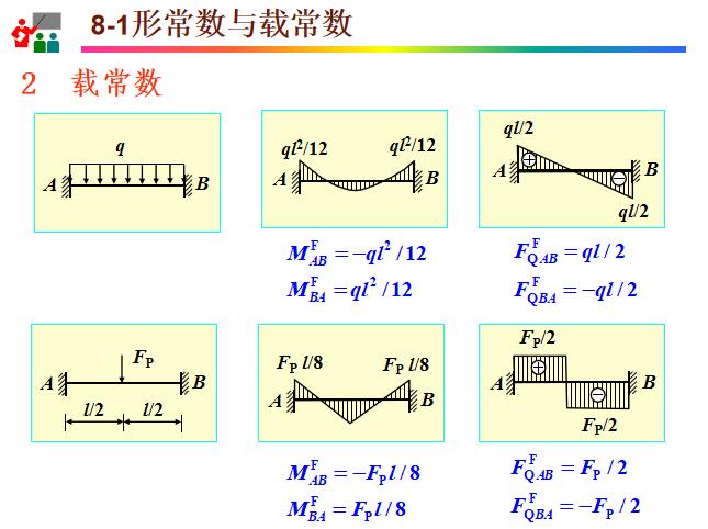 位移法知识讲解PPT(71页)-载常数计算