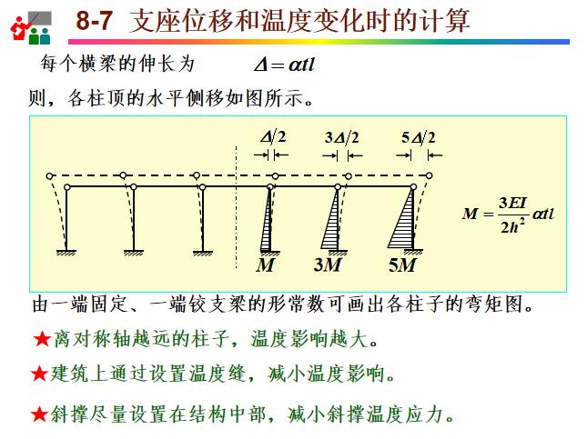 位移法知识讲解PPT(71页)-支座位移和温度变化时的计算