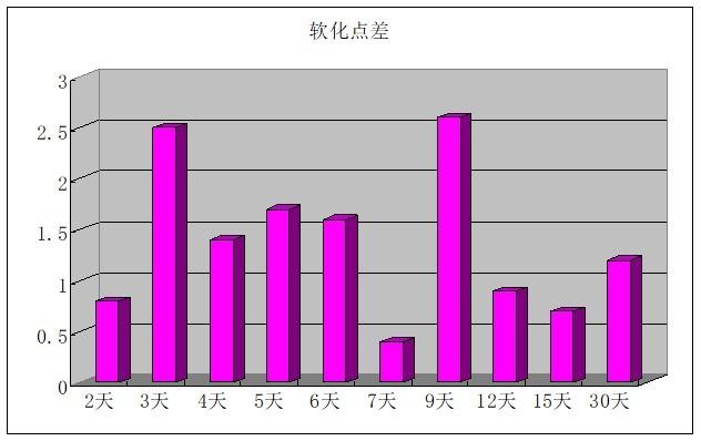 [广东]沥青路面施工质量控制要点-改性沥青离析趋势图