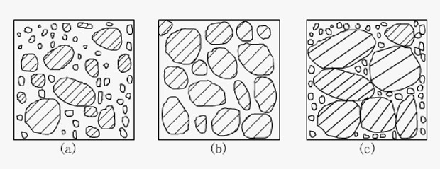 沥青性能分析及沥青混合料配合比设计-沥青混合料的典型组成结构