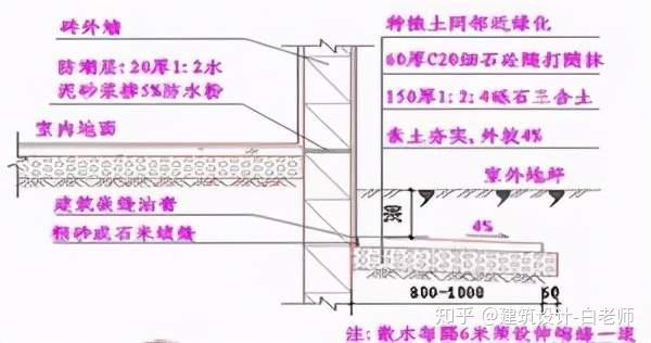 建筑平面施工图-要点汇总_17
