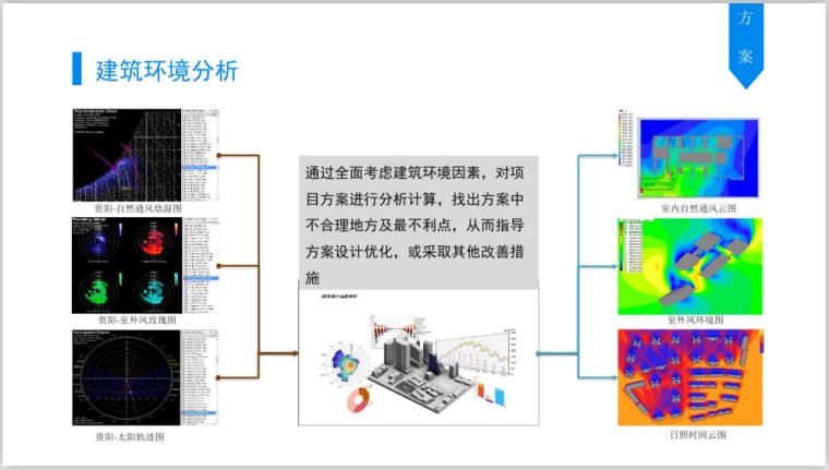 基于BIM全过程工程咨询解决方案探讨(112页)-建筑环境分析