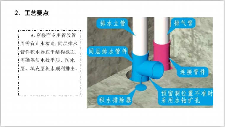 城建建筑工业BIM三维图解(134页)-卫生间排水
