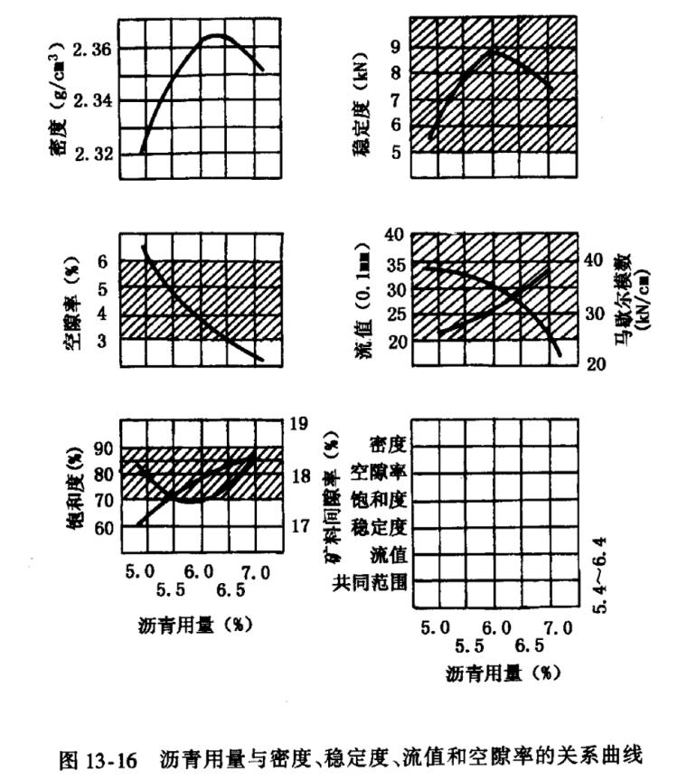 沥青路面概述及配合料组合设计-生产配合比研究
