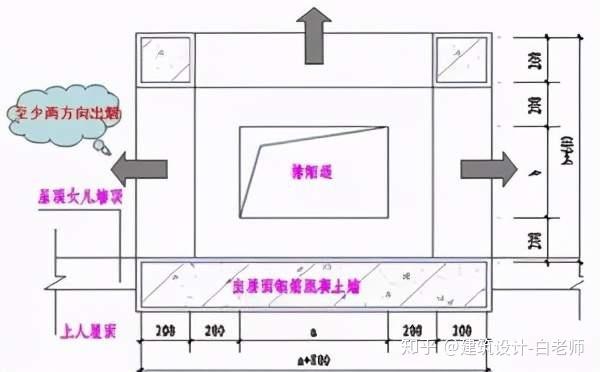 建筑平面施工图-要点汇总_2