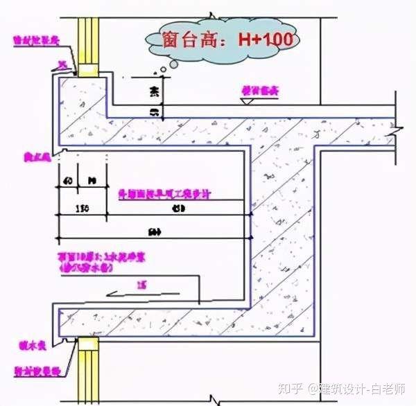 建筑平面施工图-要点汇总_5