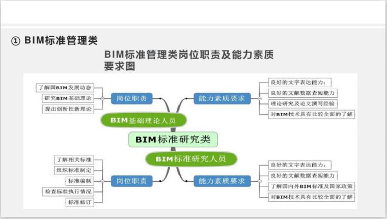 2020年BIM工程师培训课件(153页)-BIM标准管理类