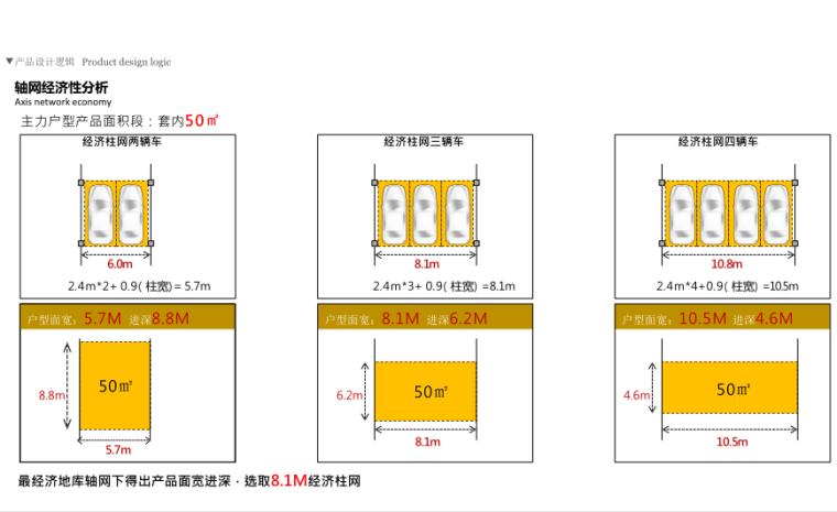 武汉某创塔子湖高层住宅_公寓塔楼方案文本-轴网经济性分析