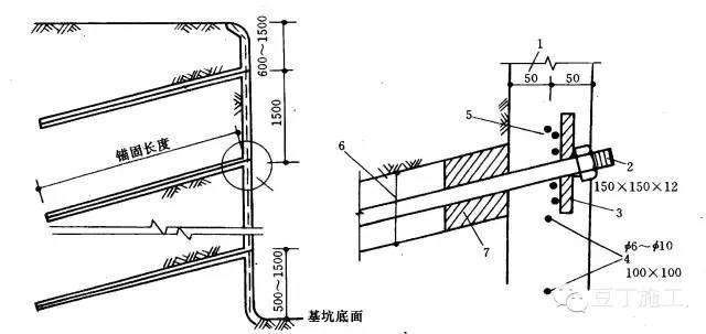 十种基坑支护结构施工选用及特点分析_27