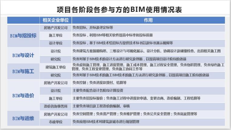 2020年BIM工程师培训课件(153页)-项目各阶段BIM使用情况