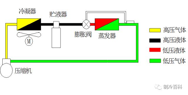 膨胀阀原理_安装_调试与案例_1