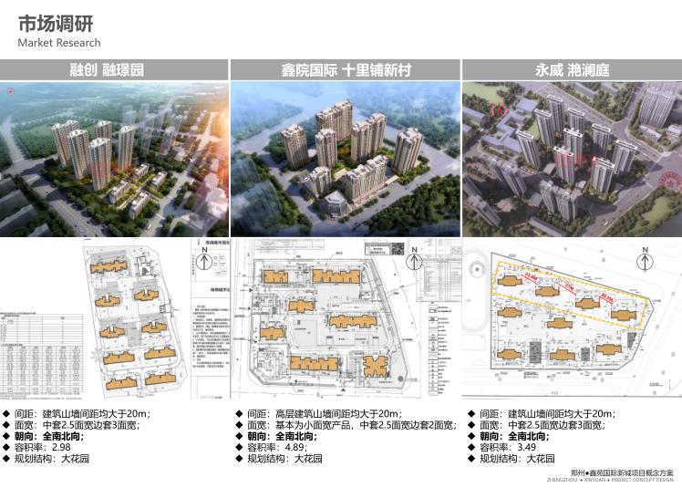 郑州国际新城商墅高层住宅建筑方案文本2019-市场调研
