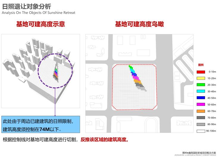 郑州国际新城商墅高层住宅建筑方案文本2019-日照退让对象分析