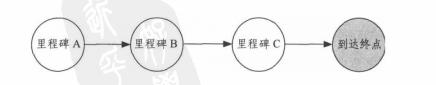 [项目管理知识]分层次构建关键路径_2