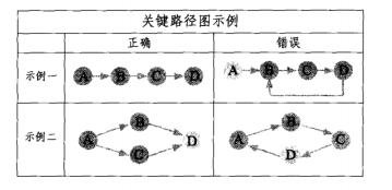 [项目管理知识]分层次构建关键路径_3
