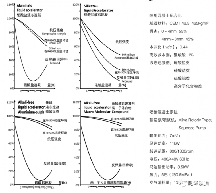 岩土技术:喷射混凝土之系统研究_2