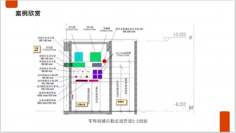 BIM设备及管线综合检查优化PDF-基于BIM技术的设备管线优化设计(34页)-走道剖面图